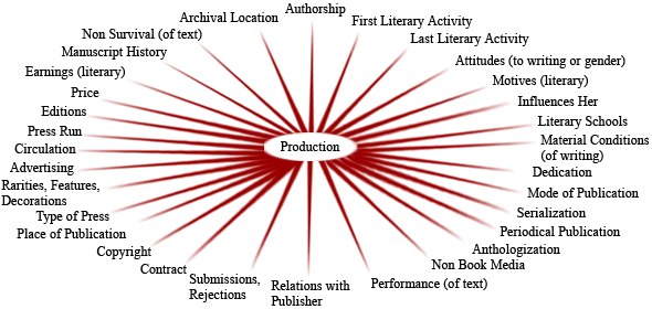 Production tags