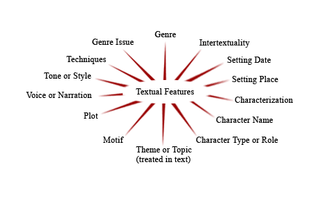 Textual features tags